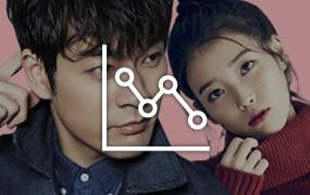 [장기하♥아이유] '신민아-김우빈' vs 장기하-아이유' 실시간 검색어 노출기록 비교