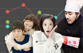 [빅데이터 포커스] 데이터로 본 2015 방송 프로그램 시청률 결산